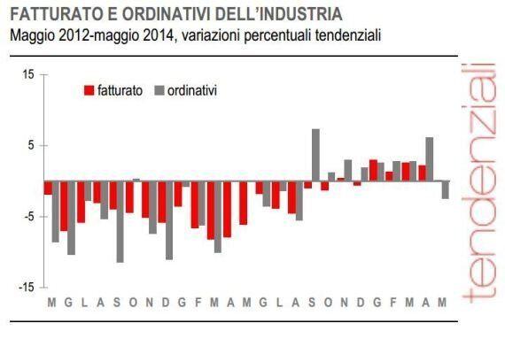 Istat, dati industria di maggio: ordinativi -2,1% rispetto ad aprile. Cala anche il fatturato: