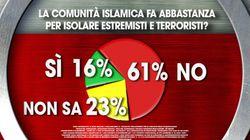 Per il 61% la comunità islamica non fa abbastanza contro gli