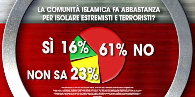 Sondaggio Ixé per Agorà, per il 61% degli intervistati la comunità islamica non fa abbastanza contro...