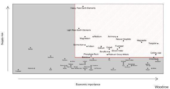 Economia circolare e approccio strategico alle materie prime: una sfida importante per l'Europa e il...