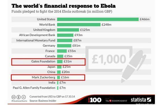 Ebola: Bill Gates e Mark Zuckerberg hanno donato rispettivamente più di Cina e India nella lotta alla