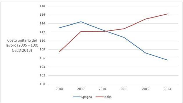 Più riforme, meno crescita: una relazione