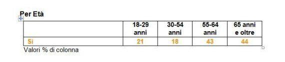 Sondaggio Ixè per Millenium: con Matteo Renzi aumenteranno i posti di lavoro? Il 70% degli italiani dice...