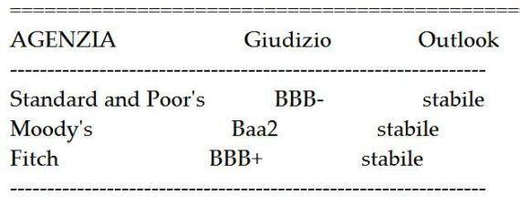 Standard & Poor's taglia il rating dell'Italia a BBB- da BBB con outlook
