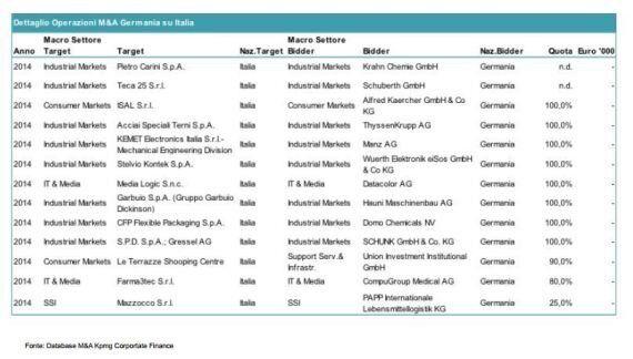 Come la Merkel si sta comprando il made in Italy. Solo nel 2014, ai tedeschi 18 imprese tricolori. Ed...