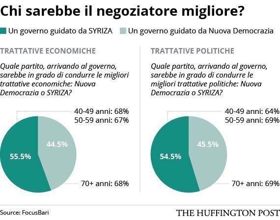 Elezioni in Grecia, sondaggio: i greci non vogliono rompere con l'Europa