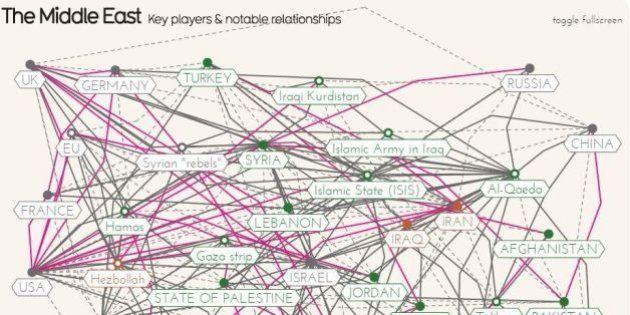 David McCandless spiega le relazioni politiche del Medio Oriente attraverso una mappa interattiva