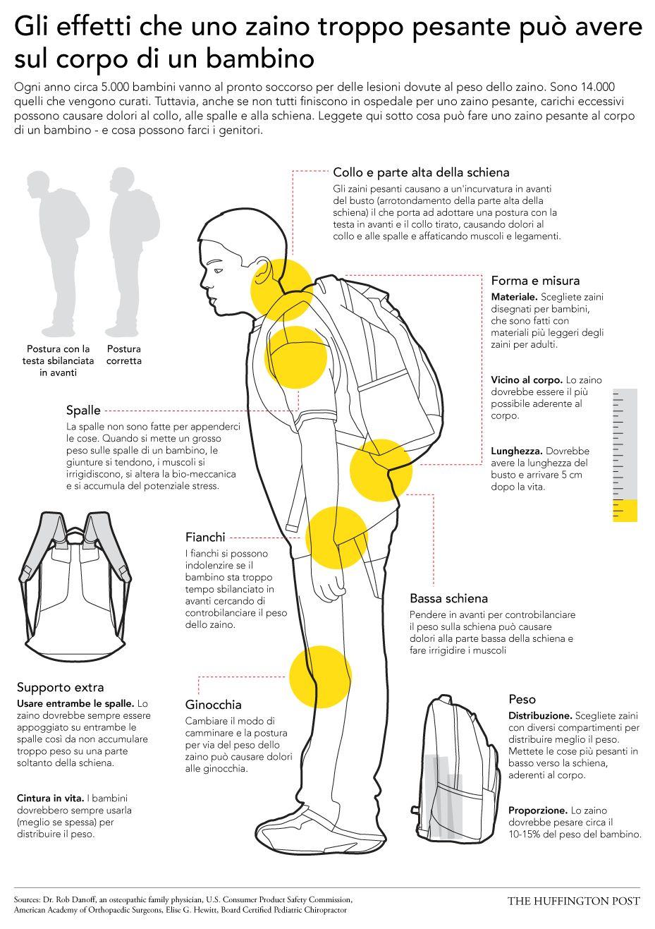2567545dcf Zaino pesante? Ecco gli effetti che può avere sul corpo di un bambino. I
