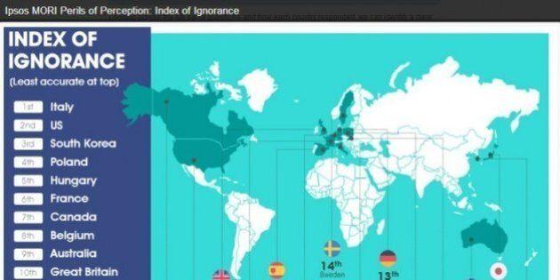 Italia prima nell'indice di ignoranza Ipsos-Mori: la maggioranza crede che gli immigrati siano il 30%,...
