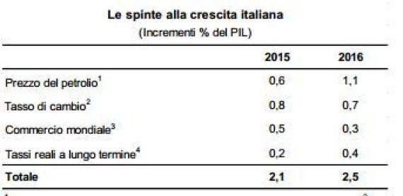 Confindustria, da calo petrolio, Quantitative Easing e euro debole spinta del 2,1% nel