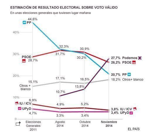 Spagna: Podemos, il partito degli indignados, in testa nei sondaggi. El Pais: