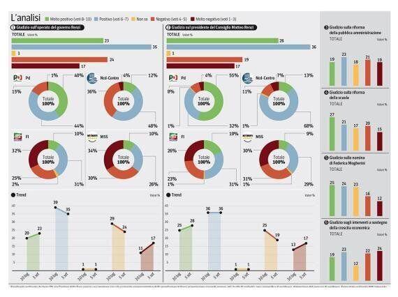 Sondaggio Ipsos, Matteo Renzi piace a quasi 2 italiani su 3: ma sulle misure per la crescita i giudizi...