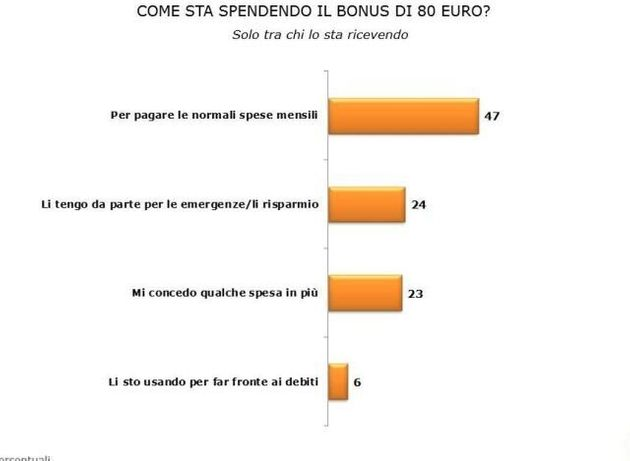 80 euro di Matteo Renzi, Ispo: