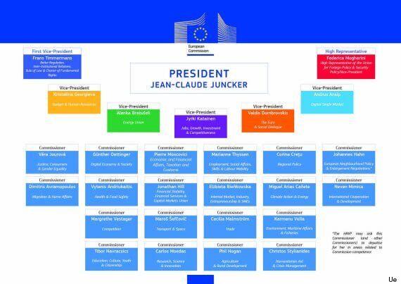 Commissione Ue, presentata la squadra. Pierre Moscovici agli affari Economici, Jyrki Katainen vicepresidente...