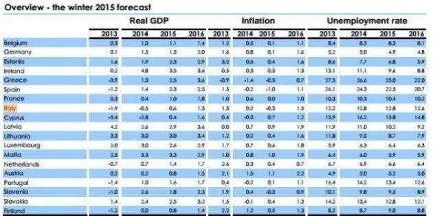 Commissione Ue, previsioni d'inverno. Migliora lo scenario, ma restano rischi. Conferma stima Pil Italia...