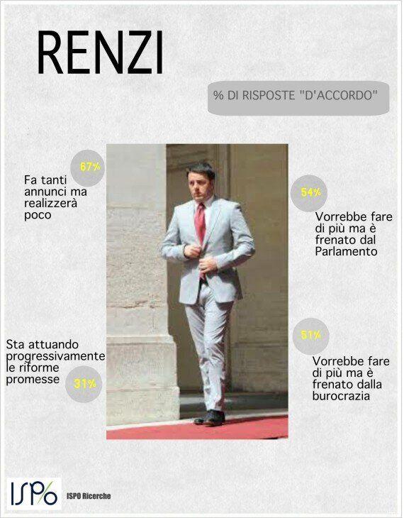 Sondaggio Ispo, per il 67% degli italiani le riforme di Matteo Renzi non verranno