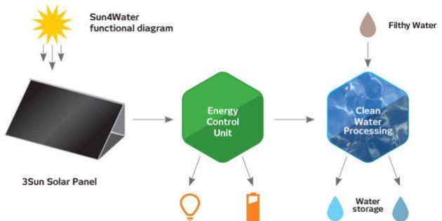 The Future of Science 2014, Sun4Water: la valigia solare che purifica l'acqua per un euro a persona