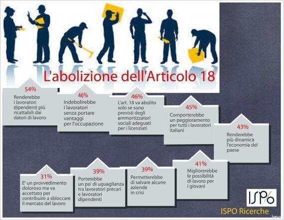 Sondaggio Ispo, sull'articolo 18 italiani divisi. Ma il 55% dei giovani è contrario