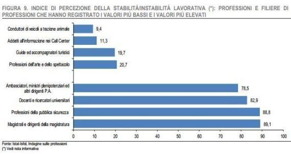 Istat, addetti ai call center, colf e venditori a distanza i lavoratori più