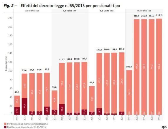 Pensioni, Upb: