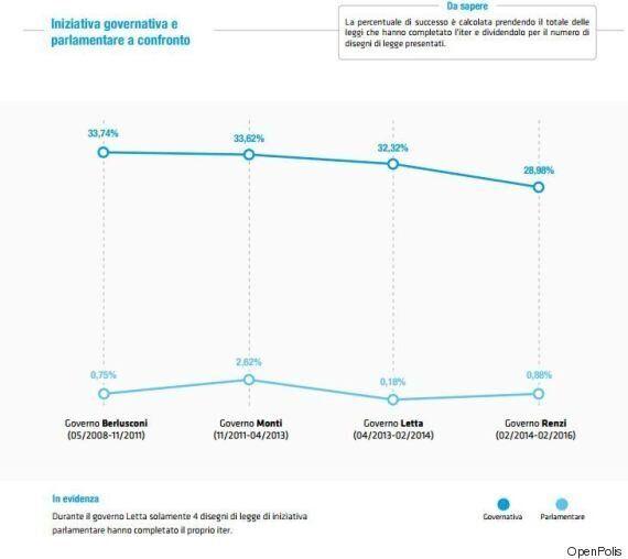 Rapporto OpenPolis: Angelino Alfano mattatore, Ncd campione di cariche di governo. I due anni del governo