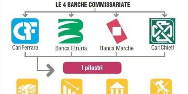 Decreto Salva-Banche, Governo cerca soluzione per gli