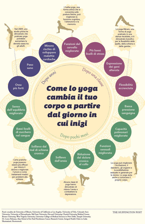 Come lo yoga cambia il tuo corpo a partire dal giorno in cui inizi