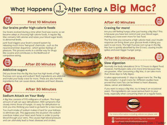 Big Mac, gli effetti sul corpo un'ora dopo averlo mangiato svelati in un'infografica.