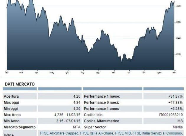 Silvio Berlusconi cede il 7,79% di Mediaset, 400 milioni in arrivo per Fininvest dopo la rottura del...