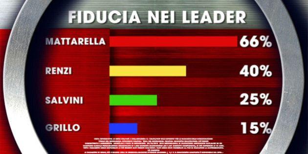Sondaggio Ixé per Agorà, sale la fiducia in Matteo Renzi e torna al 40%. Gli italiani non credono in...