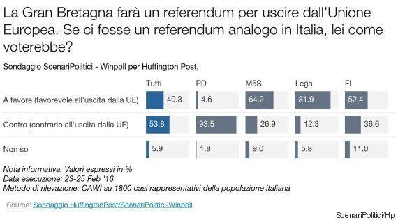 Sondaggio Scenari Politici, 7 italiani su 10 sono con Renzi nella sua lotta in Ue. Ma c'è scetticismo...