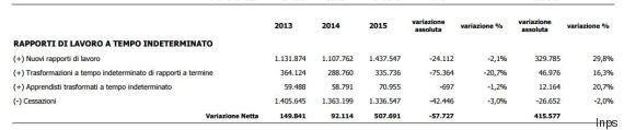 Inps, fino a ottobre 2015 +415 mila contratti fissi rispetto al 2014. Voucher oltre quota 90