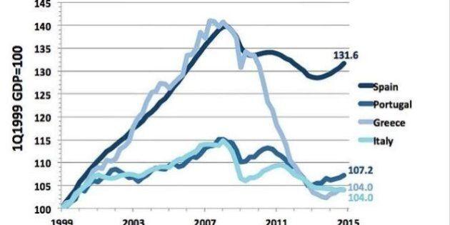 Debito pubblico, Italia bomba ad orologeria d'Europa, scrive il Washington Post.