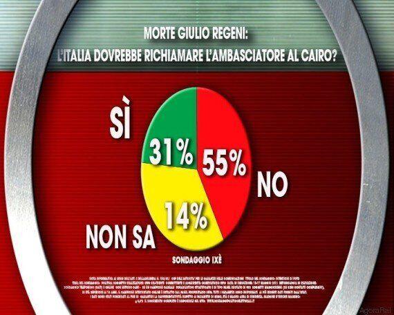 Sondaggi Ixè per Agorà, 81% degli intervistati contrario a intervento militare in
