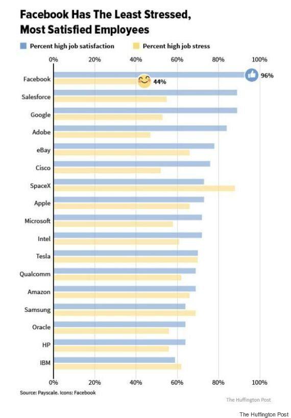 I dipendenti Facebook sono follemente felici del loro lavoro. A quanto pare Mark Zuckerberg sta facendo...