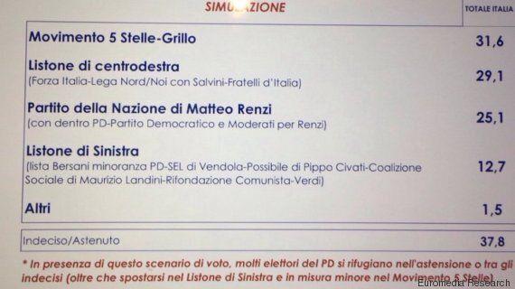 Sondaggio Euromedia Research, Denis Verdini può costare 7 punti al Pd. Nella simulazione M5S primo partito,...