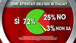 Sette italiani su dieci temono attentati