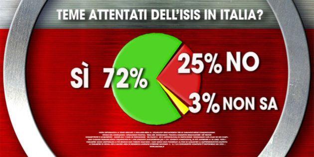 Sondaggio Ixé per Agora: 72% degli italiani teme attentati Isis. Stabile fiducia in Renzi, scende il