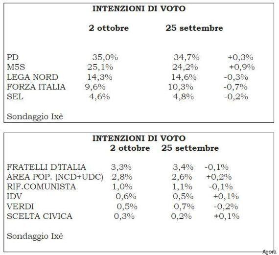 Sondaggi Ixé per Agorà. Pd al 35%, M5s sale al 25,1%. Calano Lega e Forza