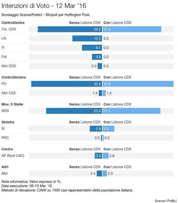 Sondaggio Scenari Politici, al ballottaggio M5S supera il Pd. Ma i grillini dovranno