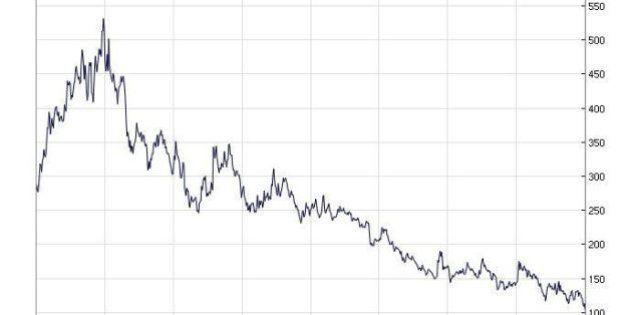 Spread Btp-Bund tocca quota 100. Bazooka e riforme allontanano lo spettro del 2011. Istat: Pil torna...