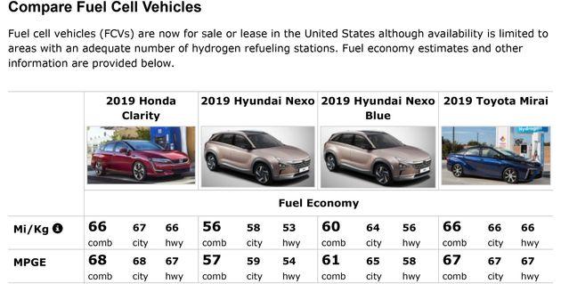 미국에서 판매 중인 수소차의 에너지 효율. 현대차의 넥쏘의 에너지 효율은 61MPGE (mile per gallon)으로 환산하면 25km/L다. 일반차 대비 우수하지만 전기차 대비...