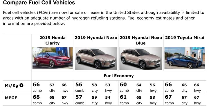 미국에서 판매 중인 수소차의 에너지 효율. 현대차의 넥쏘의 에너지 효율은 61MPGE (mile per gallon)으로 환산하면 25km/L다. 일반차 대비 우수하지만 전기차 대비 절반 수준이다. 세단형 수소차의 연비도 넥쏘와 크게 다르지 않다