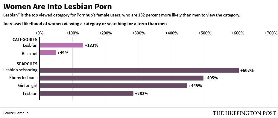 Perché così tante donne etero scelgono il porno