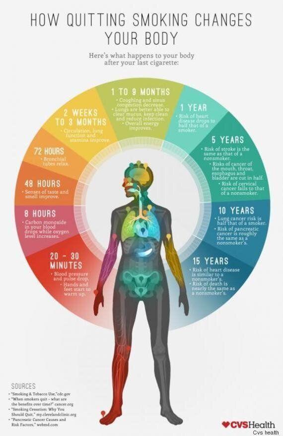 Smettere di fumare, gli effetti sul nostro corpo dai 20 minuti ai 15 anni d'astinenza