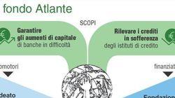 Il fondo salva-banche Atlante raccoglie 4,2 miliardi. Investirà almeno il 30% in