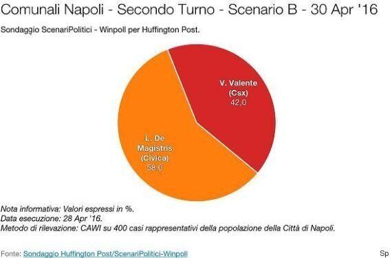 Sondaggio Scenari Politici, a Napoli il Partito Democratico resta fuori dal ballottaggio. Luigi De Magistris...
