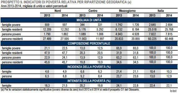 Povertà in Italia, per l'Istat ci sono oltre 7 milioni di poveri, di cui 4 milioni in povertà assoluta....
