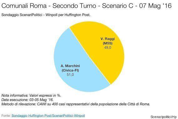Sondaggio, a Roma Roberto Giachetti in svantaggio contro Virginia Raggi. Testa a testa con Meloni e Marchini...
