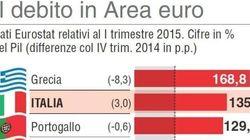 Debito alto e bassa crescita, l'Italia preoccupa